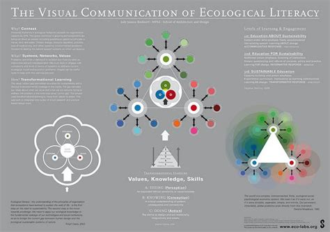 visual communication design research 51 best research posters images on pinterest design
