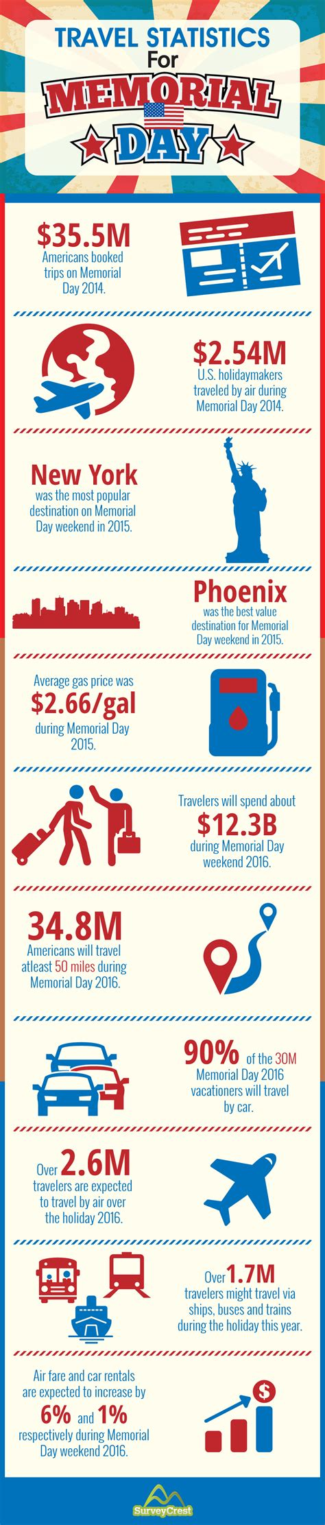 Memorial Day Travel Companion by Infographic Travel Statistics For Memorial Day