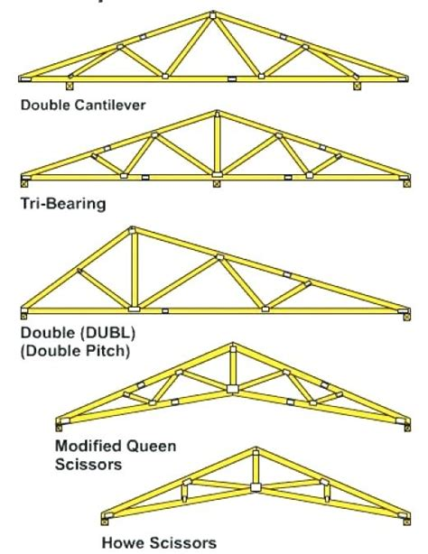 design of steel structures nptel pdf roof truss design attic room in the roof trusses wood roof