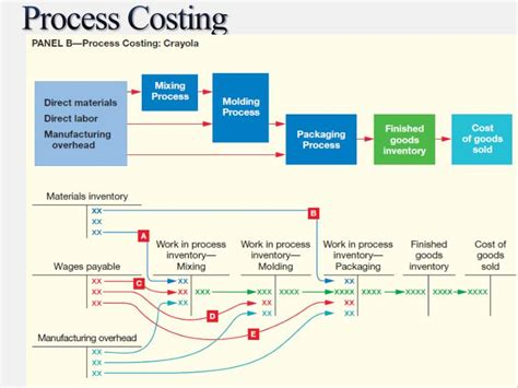 process cost report using fifo method template ppt order and process costing powerpoint