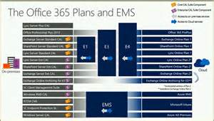 Office 365 Portal Ems Microsoft S New Enterprise Cloud Suite Offering Coming