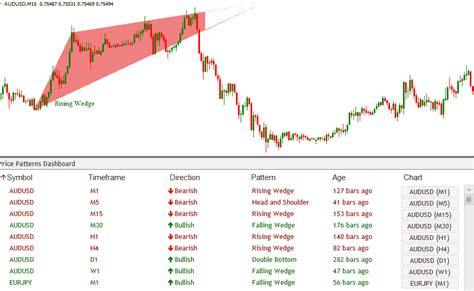 triangle pattern scanner chart pattern dashboard indicator scans for breakout