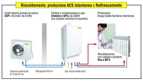 riscaldamento a pavimento rotex rotex bologna caldaie rotex riscaldamento installazione