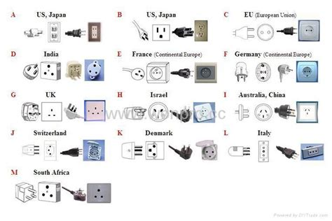 lists of all types of sockets plugs in the world tech