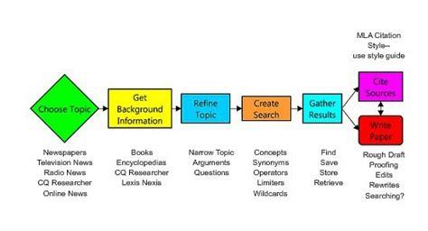 research process flowchart research process flowchart search recherche