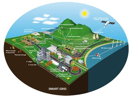 smart grids infrastructure technology and solutions electric power and energy engineering books solar power transmission solar free engine image for
