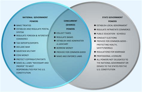 powers of state and federal government venn diagram federalism screen 5