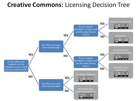 The Creative License 1 designer s guide to creative commons the garage