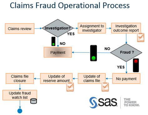 Insurance Reimbursement Social Detox by Insurance Fraud A Practical Guide To Tackle It