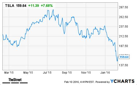 Tesla Stock After Hours Chart Tesla After Hours Stock Price Tesla Image