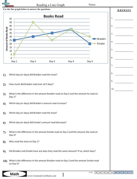 Graphing Data Worksheets High School by Line Graphs Worksheets School Ideas