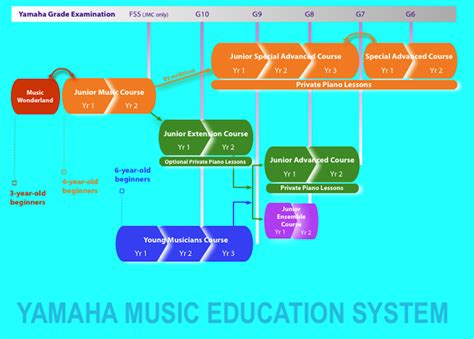 Dvd Primary 2 Junior Course Jmc Yamaha School Original yamaha academy fullerton junior course