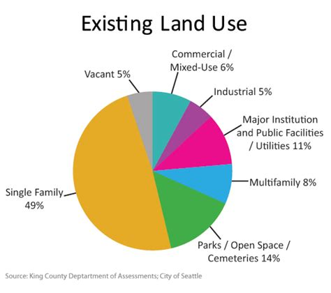 what approximate percentage of land is used for housing worldwide about seattle land use seattle office of planning and community development