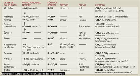 quimica organica nombre de las cadenas quimica organica