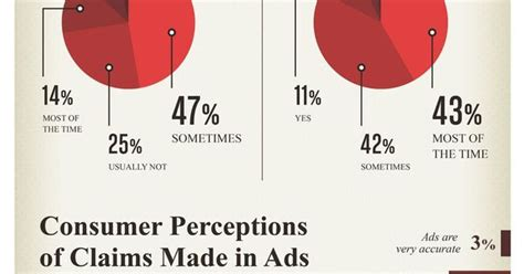 Challenge Your Perception Of by Do Consumers Believe In Advertising Infographic Best