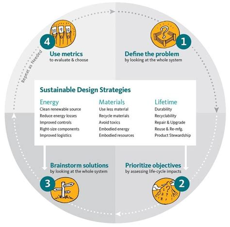 environmental design strategies 62 best images about design strategy on pinterest