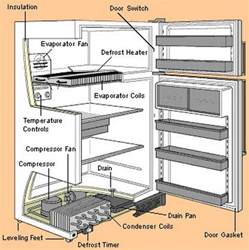 diy troubleshooting guide for your refrigerator removeandreplace