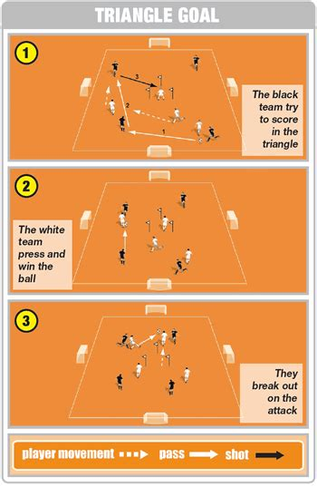 soccer drills a 100 soccer drills to improve your skills strategies and secrets books soccer coaching to improve player positioning on the