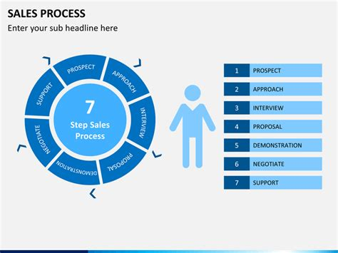 Sales Process Powerpoint Template Sketchbubble Powerpoint Templates Sales Presentation