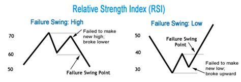 rsi failure swing momentum indicators for ninjatrader 8 171 neoharmonics com