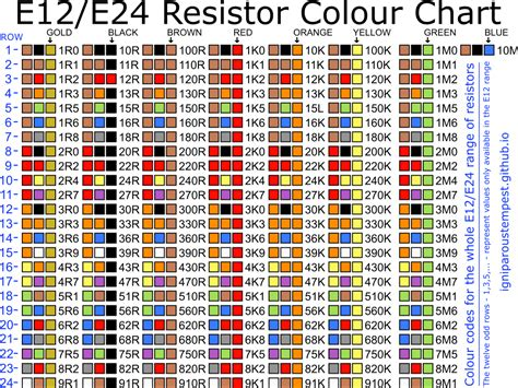 resistor colour code chart  pitcher overfloweth