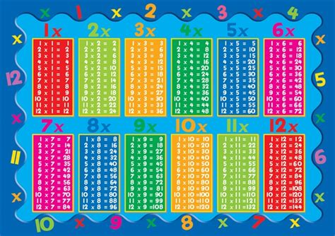 All Times Tables by Times Table Challenge Marus Bridge Primary School Wigan