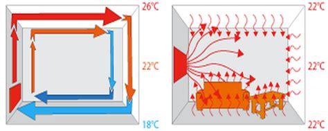 how do infrared heat ls work how do far infrared panel heaters work infrared panel