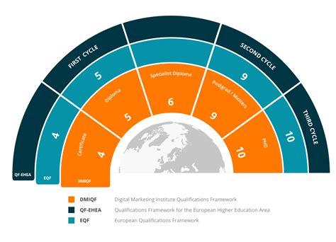 emirates qualification framework the institute digital marketing institute