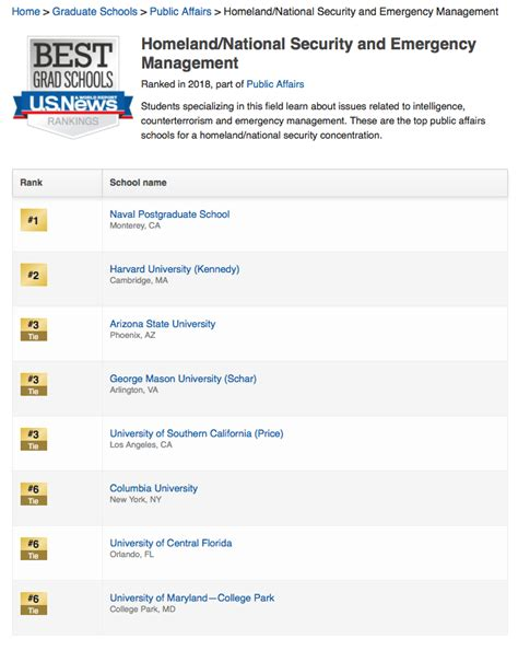 Naval Postgraduate School Mba Ranking by Department Of National Security Affairs Naval