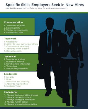 Mba Buisness Communication by Mba Careers Top Skills Employers Seek In New Hires