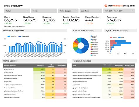 Free Google Data Studio Analytics Template Webanalyticssetup Com Data Studio Templates