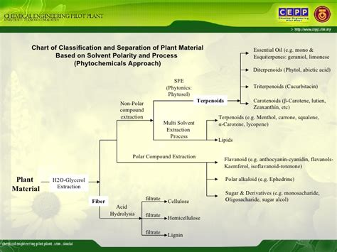 phytochemical processing