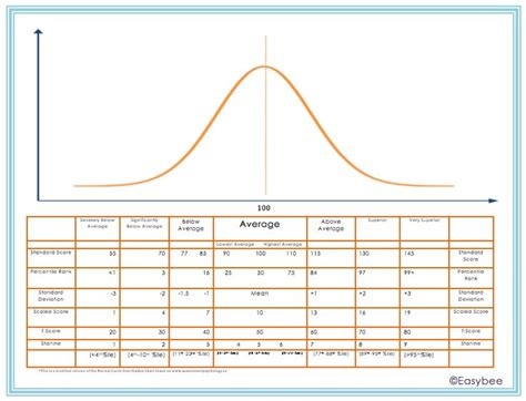 Bell Curve Easybee Free Parent Friendly Bell Curve Chart Pinterest Charts Curves And Le Printable Bell Curve
