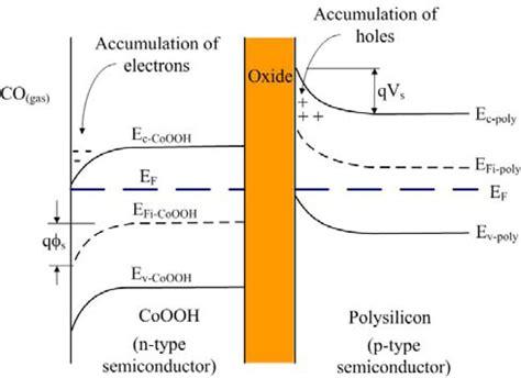 fermi level diagram sensors free text cobalt oxide nanosheet and cnt