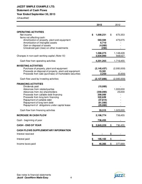 sle financial statements from jazzit fundamentals