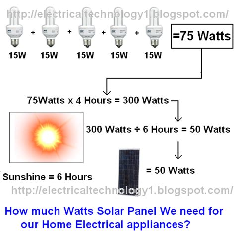 how much watts solar panel we need for our home electrical