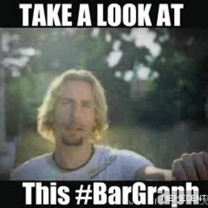 Nickelback Meme - nickelback take a look at this bargraph by shiraz meme