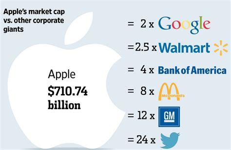 Apple Market Cap | apple s record breaking market cap passes 724 billion