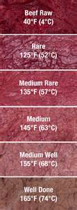 meat temperature guide when are steaks chops chicken