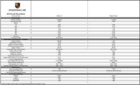 Porsche Macan Abmessungen by 2014 Porsche Macan Technical Specifications And Pricing