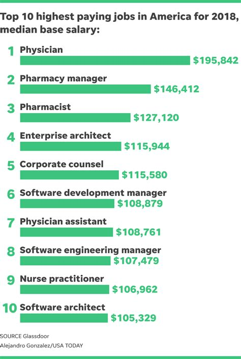 best paying jobs these are the country s best paying jobs with salaries