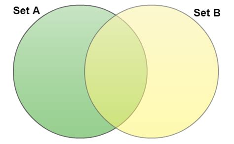 make venn diagram how to create venn diagrams easily using creately