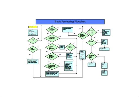 purchasing procedure flowchart procurement flowchart create a flowchart
