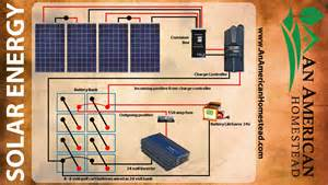 5 things you need for solar energy modern homesteading grid an american homestead