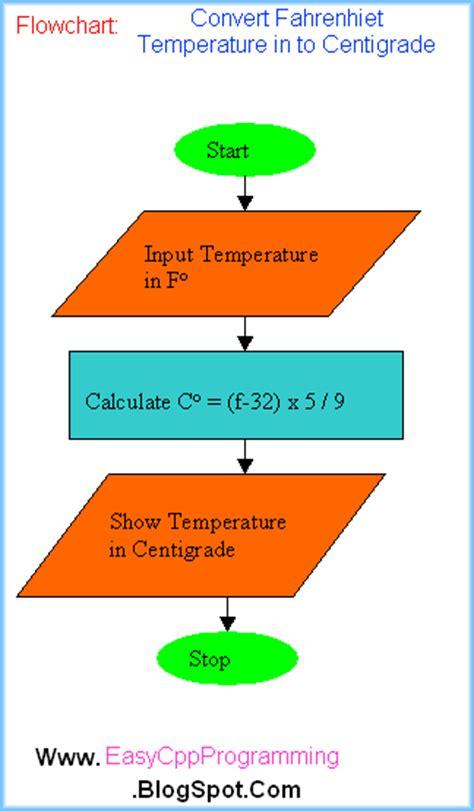 c program to flowchart converter fahrenheit wiring diagram switch diagrams wiring diagram