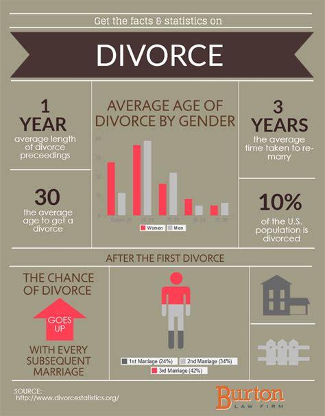 world divorce rates 2015 divorce rates around the world 2015