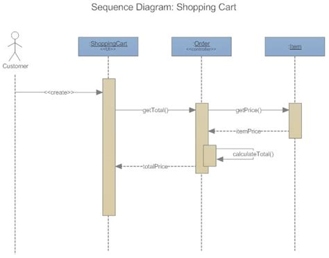 draw uml sequence diagram uml diagrams learn what they are and how to make them