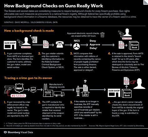 What Does A Gun Background Check Consist Of Do Background Checks Work Background Ideas
