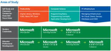 it academy certification microsoft education