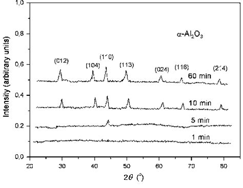 xrd pattern of aluminium oxide fig 9 xrd patterns of the aluminum oxide coatings